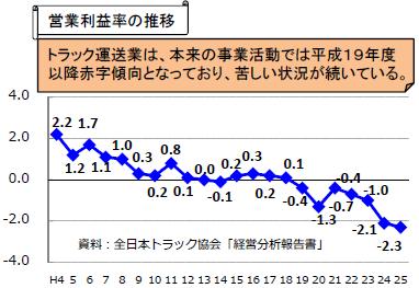 運送業の営業利益率
