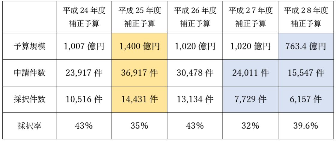 ものづくり補助金 採択率の推移