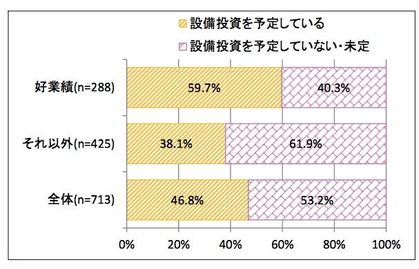 東京都中小企業の設備投資予定