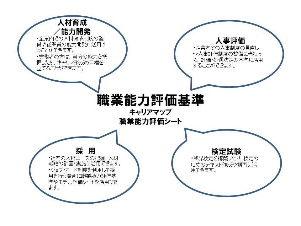 職業能力評価基準(キャリアマップ、職業能力評価シート)の策定