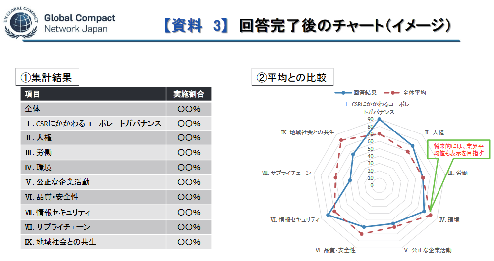 GCNJのツールを使用した結果チャート(イメージ)