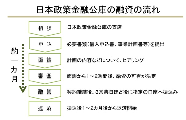 日本政策金融公庫 融資の流れ