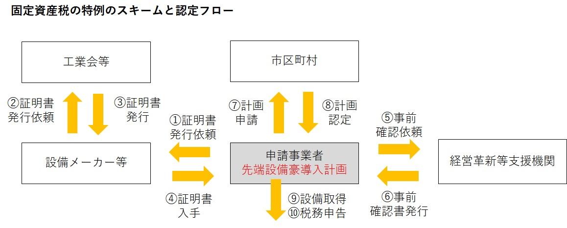 先端設備等導入計画 固定資産税減免のスキームとフロー