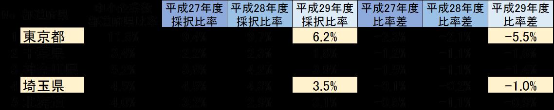 平成29年度ものづくり補助金 採択率の低い都道府県
