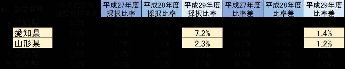 平成29年度ものづくり補助金 採択率の高い都道府県
