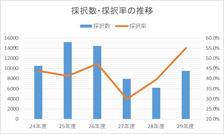ものづくり補助金 採択数・採択率の推移