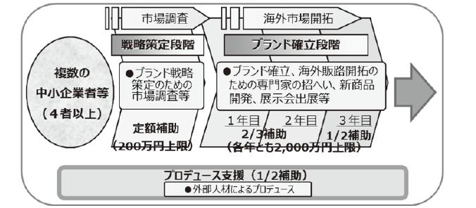 Japanブランド育成支援事業 支援フロー