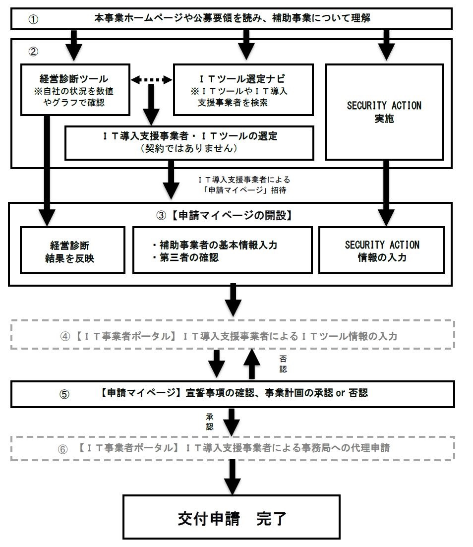 IT導入補助金の申請方法