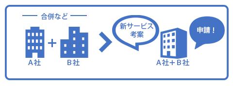 事業承継補助金 II型:M&Aタイプ【事業再編・事業統合支援型】