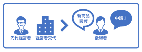 事業承継補助金 I型:経営者交代タイプ【後継者承継支援型】
