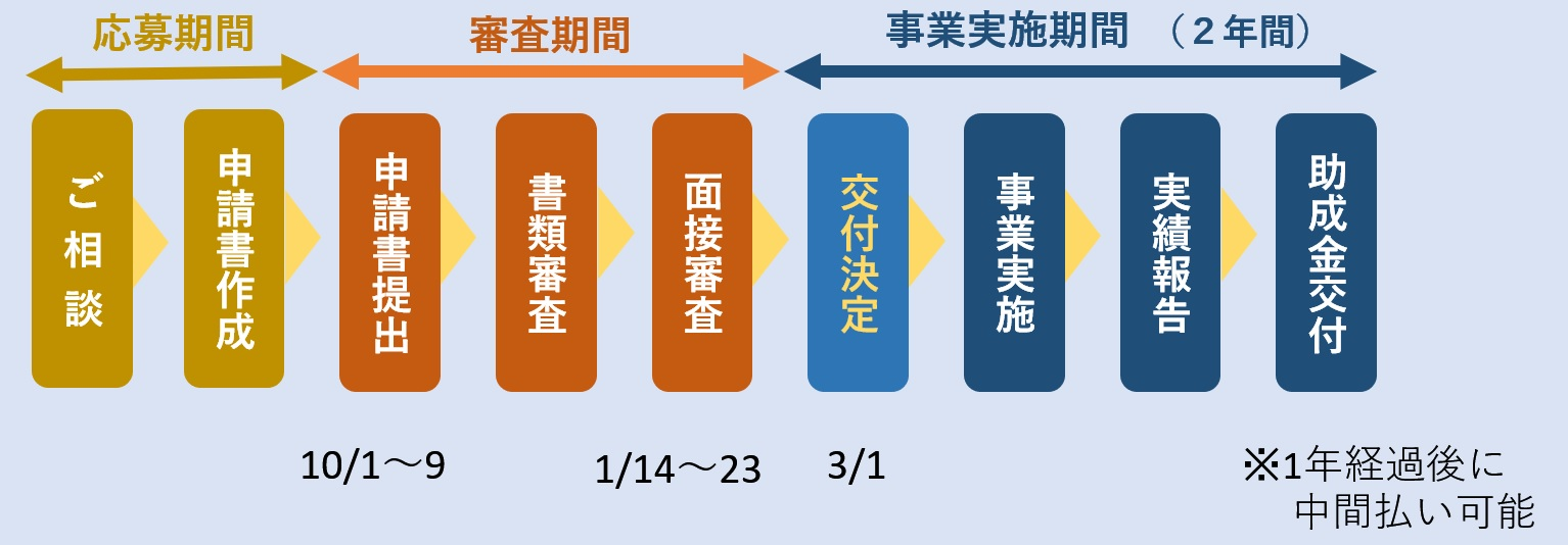 創業助成制度申請〜受領スケジュール