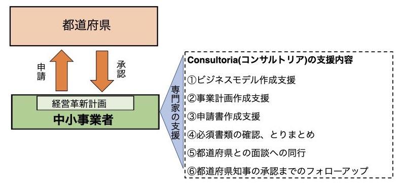 経営革新計画-consultoriaの支援内容