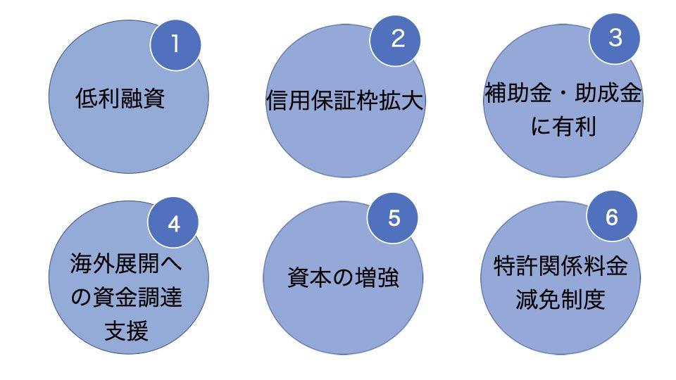 経営革新計画の6つのメリット