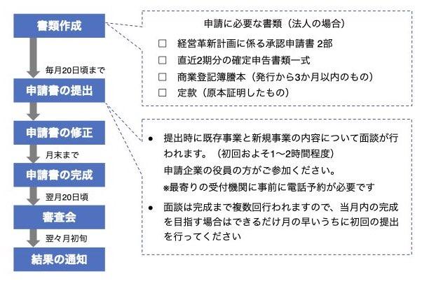 経営革新計画申請の流れ