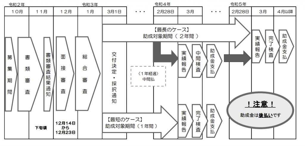 創業助成金(東京都)のスケジュール