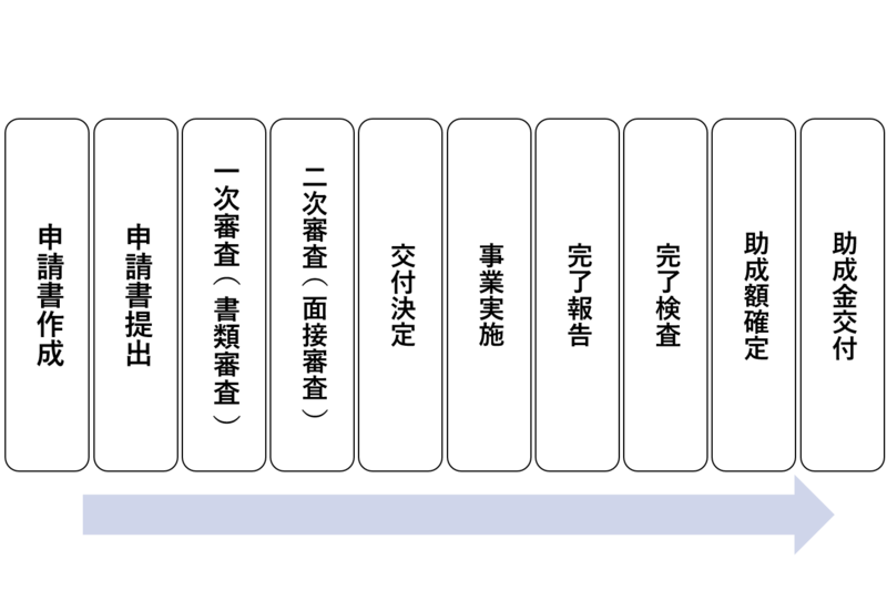 新型コロナウイルス感染症緊急対策設備投資支援事業(東京都)助成金申請手続きの流れ